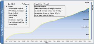 Excel Skills Development Chart