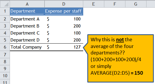 Excel Tips - Average the average 1