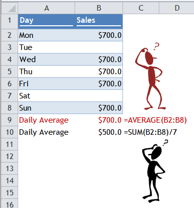 Excel Tips - Average Trap 1