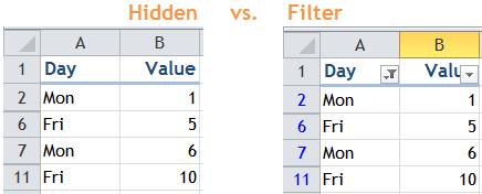 Excel Tips - Filter vs. Hidden 0