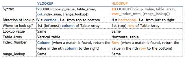Excel Tips - HLOOKUP 3