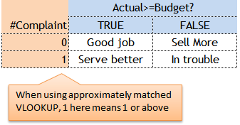 Excel Tips - Nested IF 5