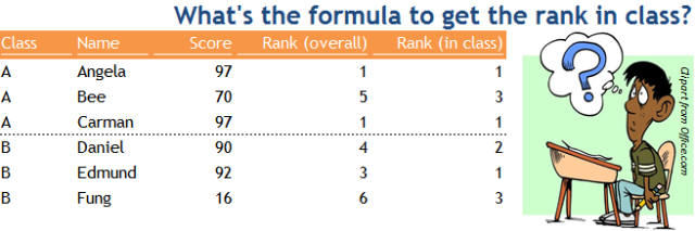 Excel tip - Rankif.PNG