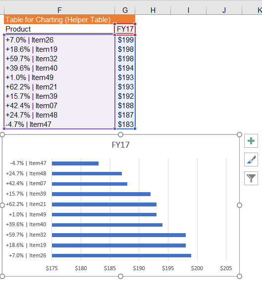 Excel Tips - Interactive Chart with Form Controls4