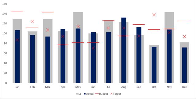 Excel Chart - ActvsBudvsTgtvsLY 1