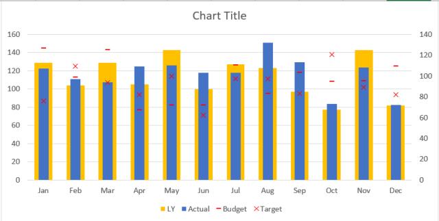Excel Chart - ActvsBudvsTgtvsLY 11