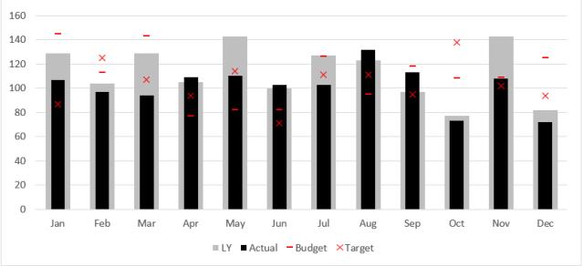 Excel Chart - ActvsBudvsTgtvsLY 14
