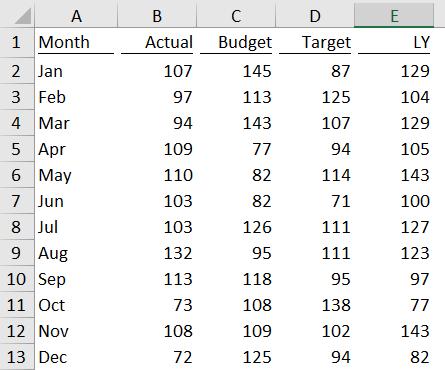 Excel Chart - ActvsBudvsTgtvsLY 2