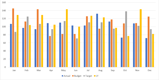 Excel Chart - ActvsBudvsTgtvsLY 4