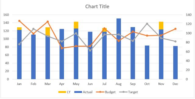 Excel Chart - ActvsBudvsTgtvsLY 8