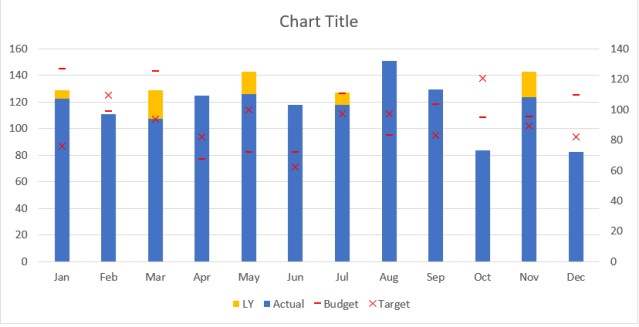 Excel Chart - ActvsBudvsTgtvsLY 9