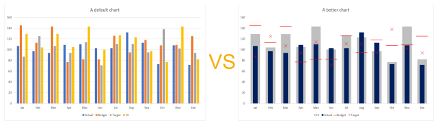Excel Chart - ActvsBudvsTgtvsLY