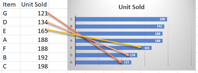 Excel Tip - Sort bar chart1