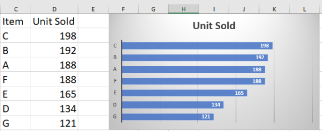 Excel Tip - Sort bar chart2