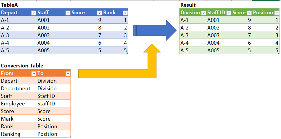 Rename column names in a dynamic way with #Excel #PowerQuery